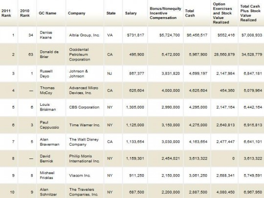 Highest-paid-corporate-counsel-2010-540x406